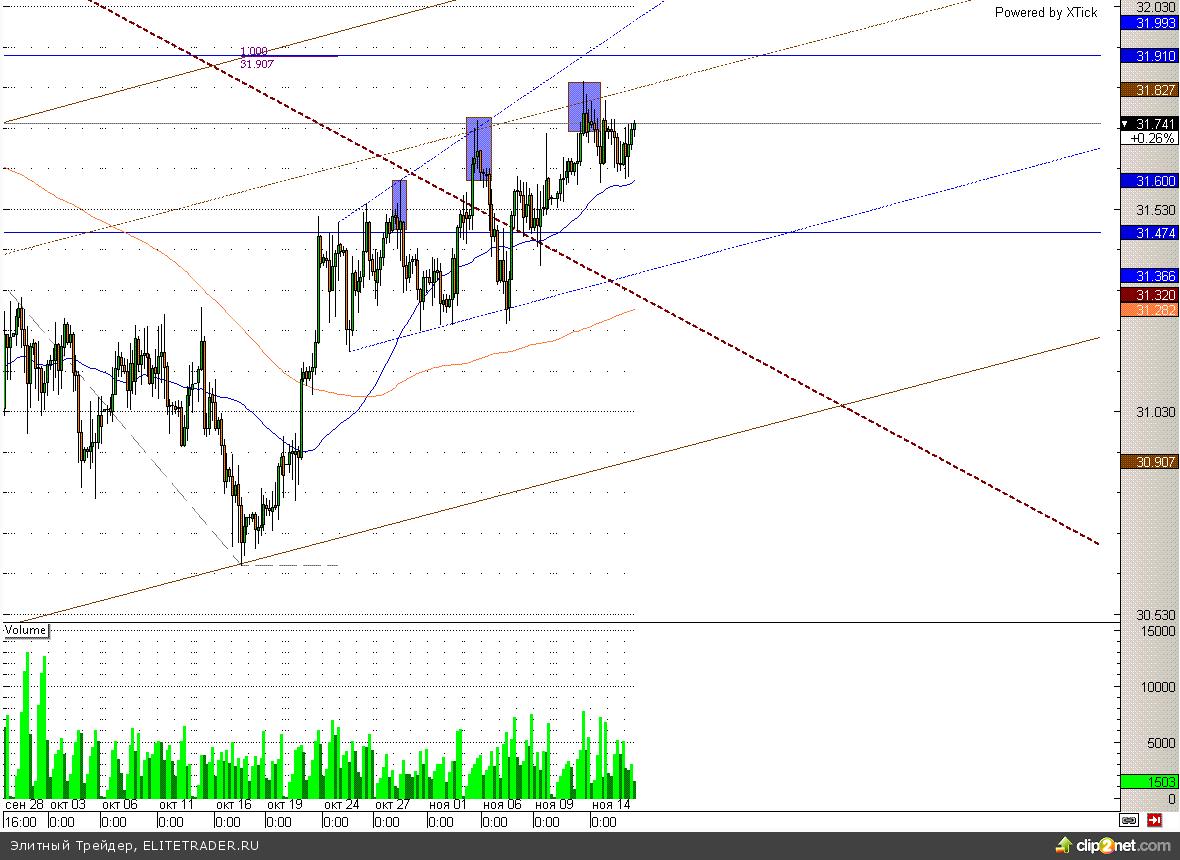 Евро вернулся в канал, цель - 1,286
