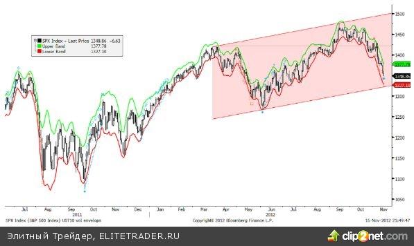 Дно по S&P 500 уже близко