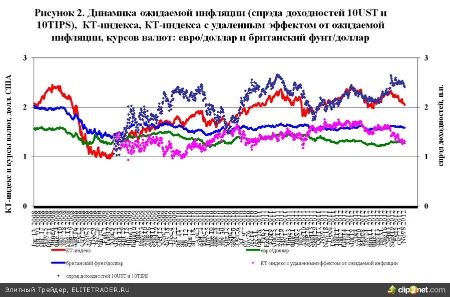 Рынок нефти и количественное смягчение