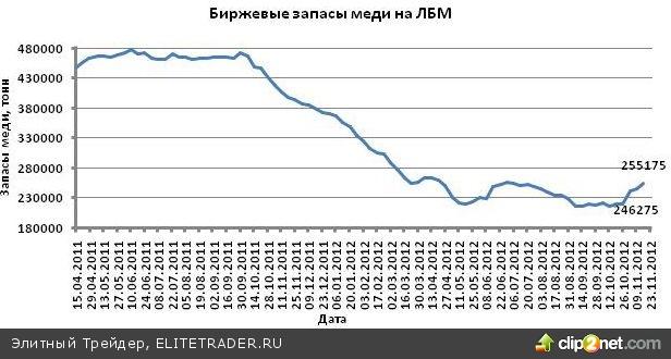 Котировки золота и меди снизились на фоне неопределенности в США и в еврозоне