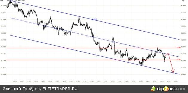 Европейская рецессия поддержит евро