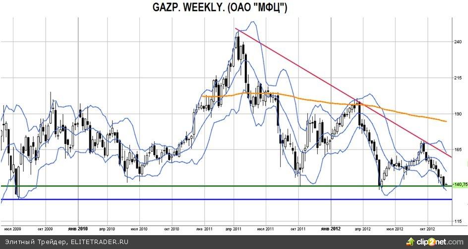 Акции Газпрома технически пришли к сильнейшему уровню 140 руб., долгосрочное пробитие которого сейчас представляется маловероятным