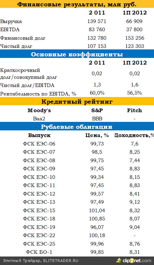 Специальный комментарий к отчетности ФСК ЕЭС по итогам 1П 2012 года