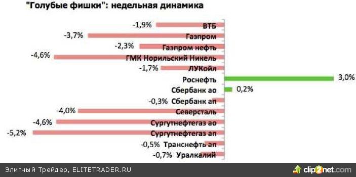 Российские фондовые индексы по итогам торговой недели продолжили падение на фоне снижения аппетита к высокорисковым фондовым активам