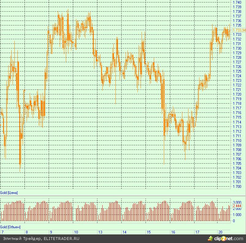 Джордж Сорос скупает золото, аналитики ждут рекордных цен