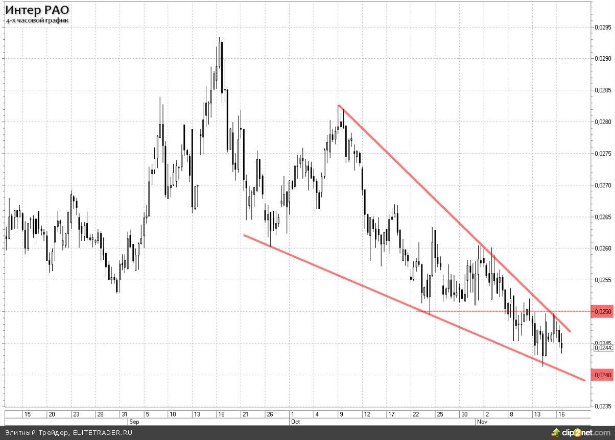 Интер РАО ЕЭС: Глобальный down-trend в силе, локально видны точки для покупок