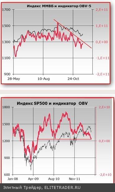 Отскок на российском рынке акций набирает силу