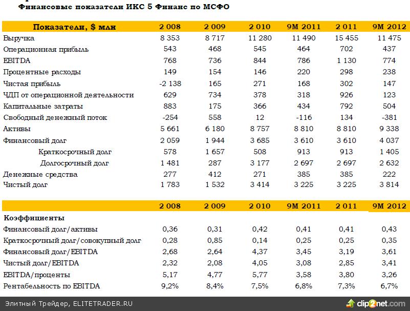 Х5 Retail Group на днях опубликовала слабые финансовые результаты по итогам 9М12 года по МСФО