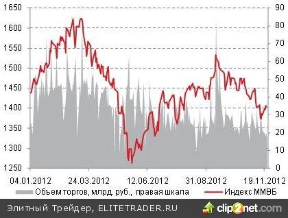 Ввиду того, что основные новости ожидаются лишь на следующей неделе, активность участников рынка сегодня останется невысокой