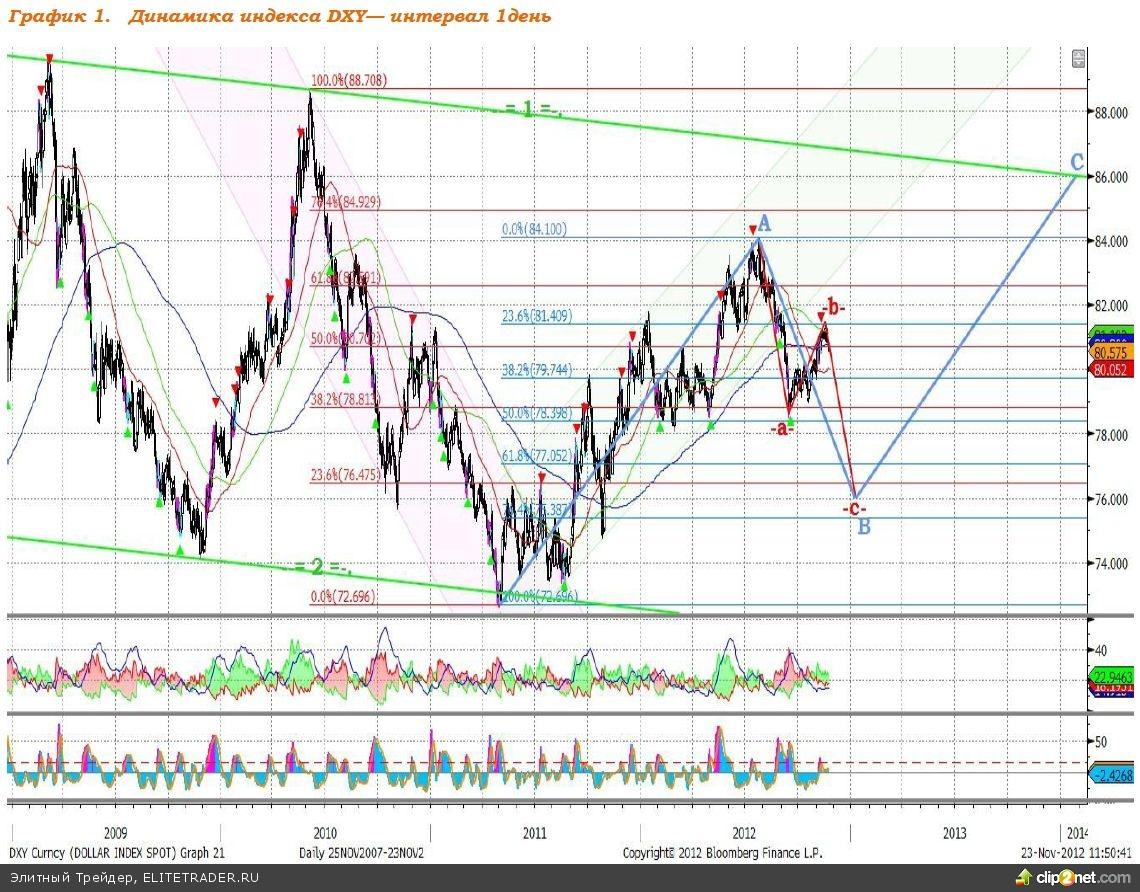 В течение восьми последних лет отношение доллара США к шести мировым валютам — индекс DXY — находится в пределах коридора