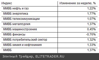 На текущей неделе российский рынок порадовал инвесторов ростом