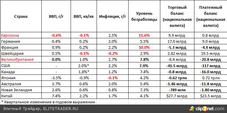 EUR/USD консолидируется ниже отметки $1.2900