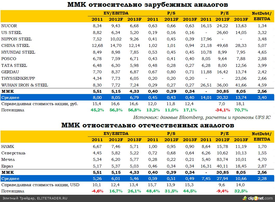 ММК: финансовые итоги 3К12