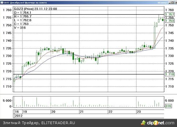 Итоги минувшей торговой недели на срочном товарном рынке ФОРТС способны порадовать биржевых «быков»