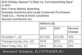 Онлайн-продажи в «черную пятницу» выросли до рекорда