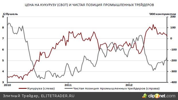 Индекс ММВБ за последние полторы недели отыграл часть недавних потерь, однако пока остается в рамках нисходящего тренда сентября – ноября