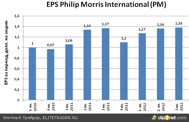 Акции Philip Morris International (PM) растут на ожиданиях разрешения спора вокруг бюджетных расходов в США