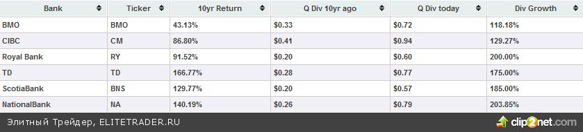 Что купить под дивиденды? Акции канадских банков