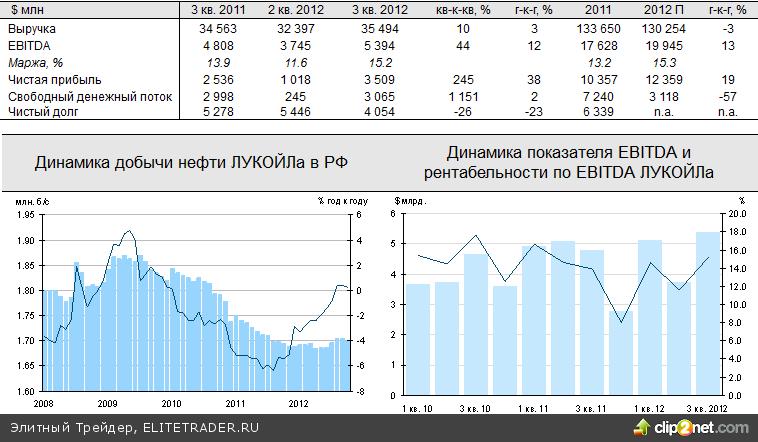 Акции корректировались, несмотря на позитивные новости и статистику