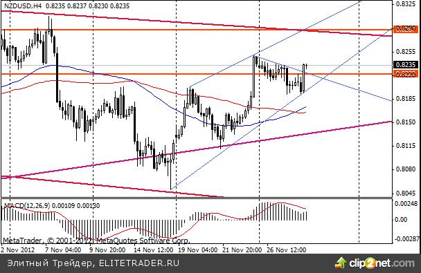 Соглашение  по поводу предоставления помощи Греции, принятое в начале недели, не смогло удержать позитивные настроения на рынках