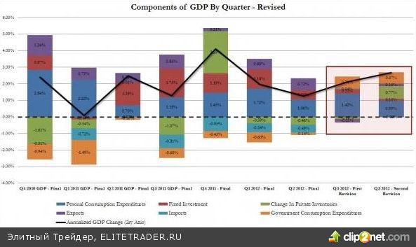 Иллюзия роста ВВП США в третьем квартале