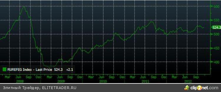 """Отскок вверх на фоне роста """"аппетита к риску"""" на мировых рынках"""