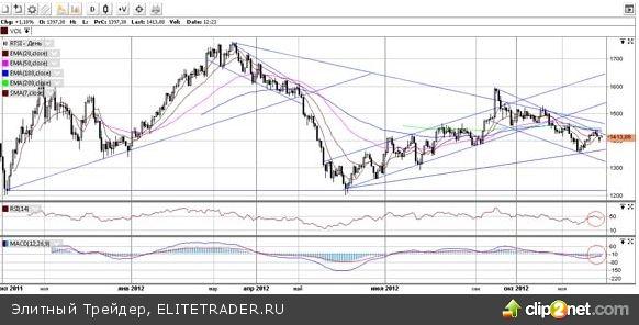 Более реалистичным в краткосрочном периоде видится возможность снижения котировок российского фондового рынка до уровня в 1350 пунктов с дальнейшей просадкой до 1200