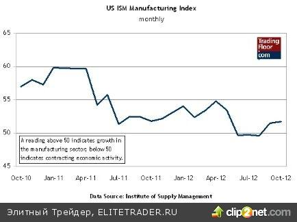 Три ключевых показателя на сегодня: Индекс деловой активности в США, Франции и Германии
