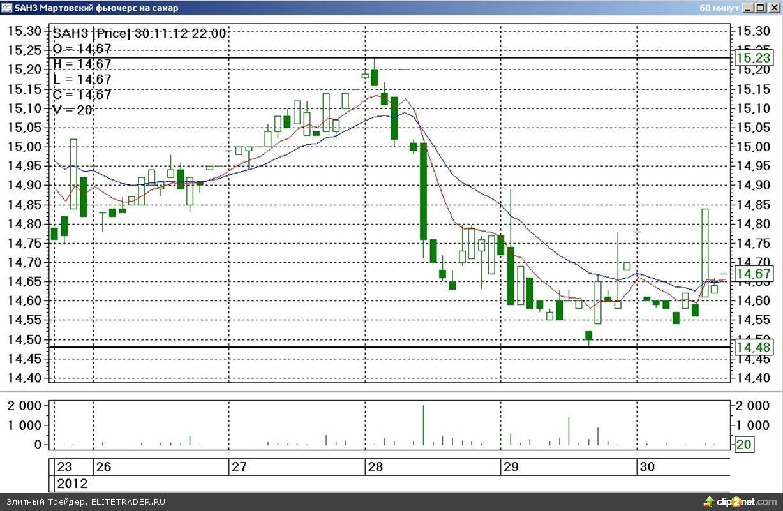 Итоги минувшей торговой недели на срочном товарном рынке ФОРТС сложились в пользу биржевых «медведей»