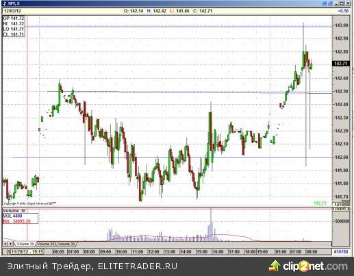 Американский фондовый фьючерс повышается перед открытием торгов в понедельник