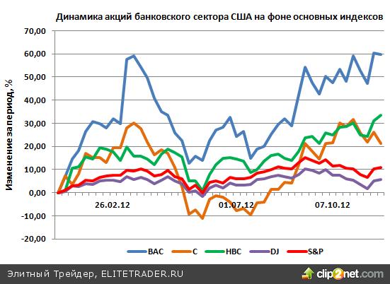 Акции Citigroup (C) будут оставаться под давлением до конца 2012 года