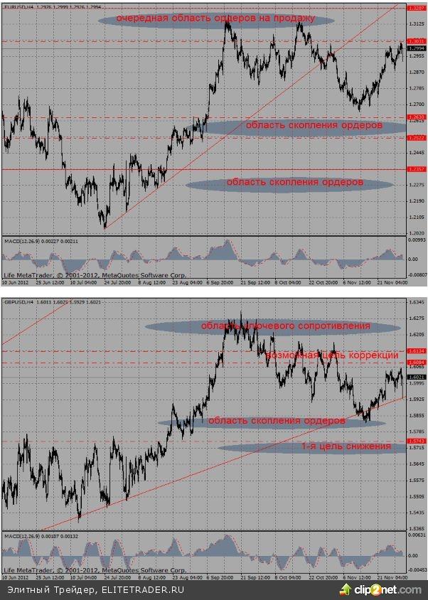 Рисунок пятничных торгов во многом напомнил нам динамику основных валютных пар в четверг