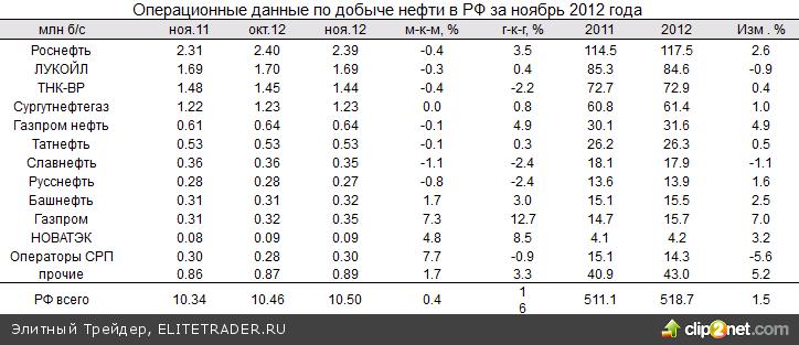 Статистика из Европы и США стала поводом для разнонаправленного движения индексов акций