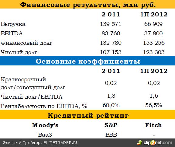 ФСК ЕЭС (Baa3/BBB/-) планирует разместить рублевые еврооблигации. На прошлой неделе стартовало road-show с инвесторами