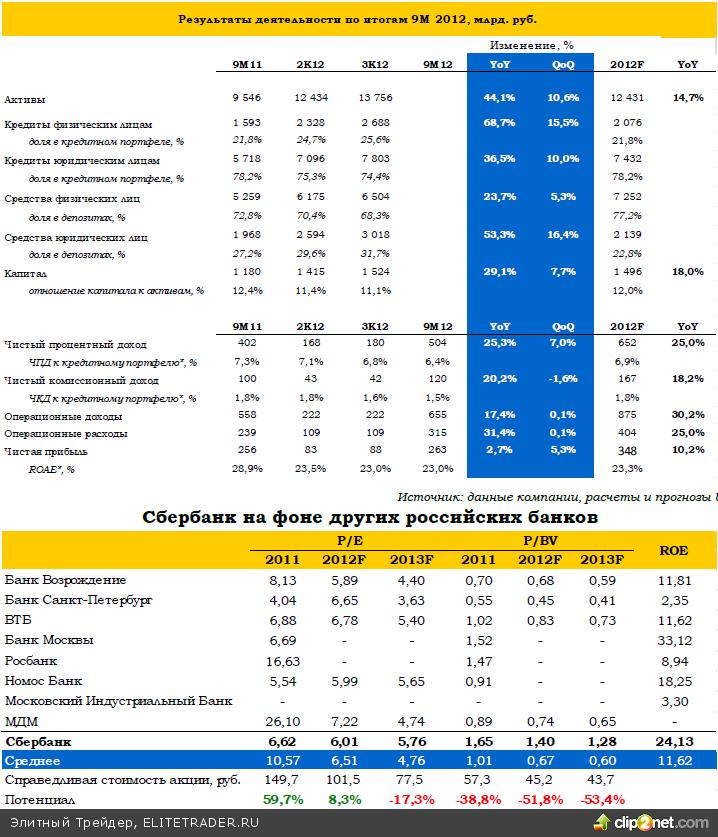 Сбербанк: итоги 3К12 по МСФО