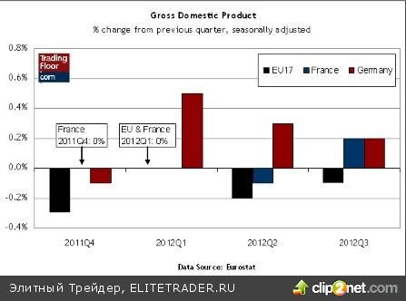 ВВП ЕС, итоги заседаний ЕЦБ и Банка Англии