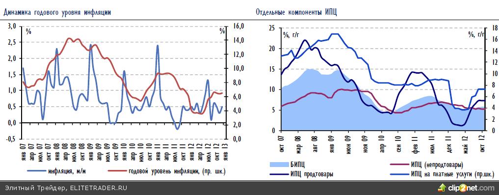 Нам предстоит утром отыграть почти полуторапроцентное падение цены на нефть, хотя часть на себя, скорее всего, возьмет рубль