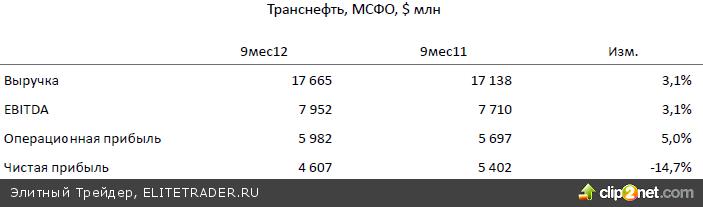 Выход индекса ММВБ выше 1420 пунктов улучшает краткосрочные перспективы, сегодня индекс попытается пройти выше 1440 пунктов