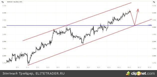 Евро ждет недолгий рост