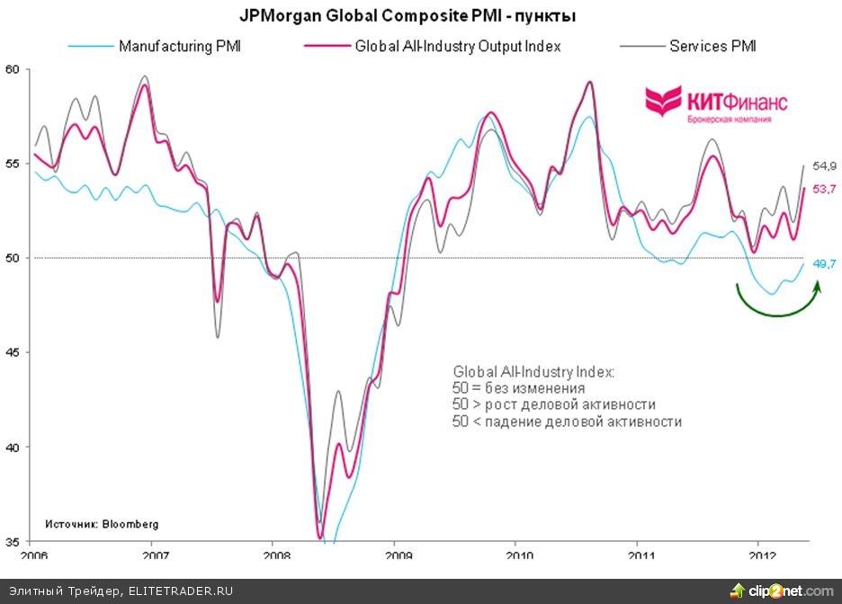 Глобальная деловая активность в ноябре достигла 8-месячного максимума