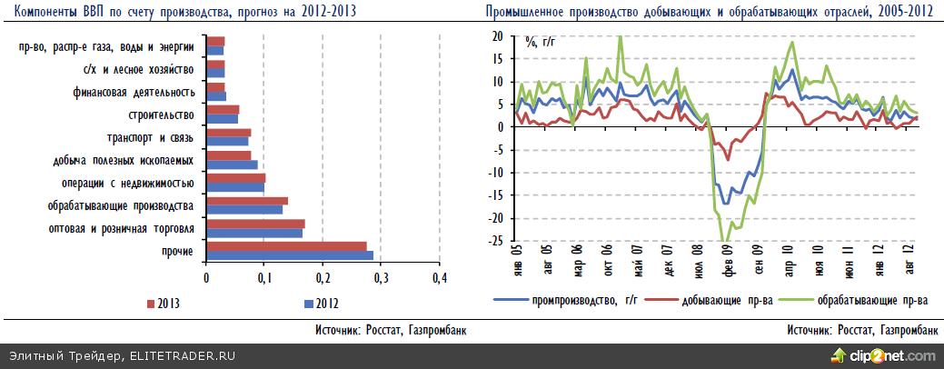 Российская макростратегия 2013: «ПЕРЕСТРОЙКА» модели роста