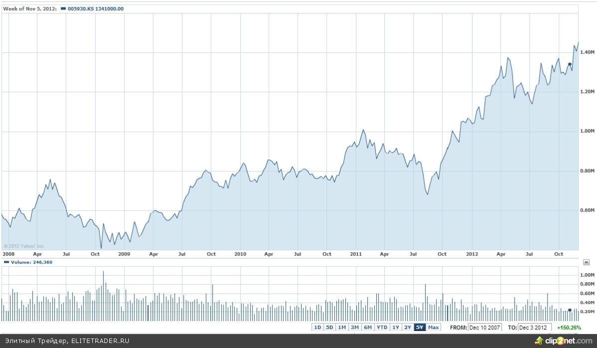 Капитализация Samsung впервые превысила $200 млрд