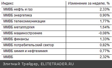 После нескольких недель снижения, текущая неделя на российском фондовом рынке запомнится ростом