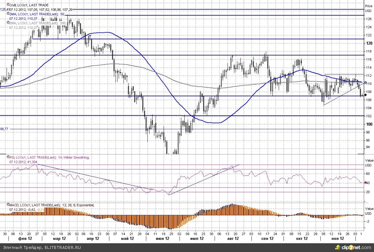 Умеренное снижение на рынке черного золота