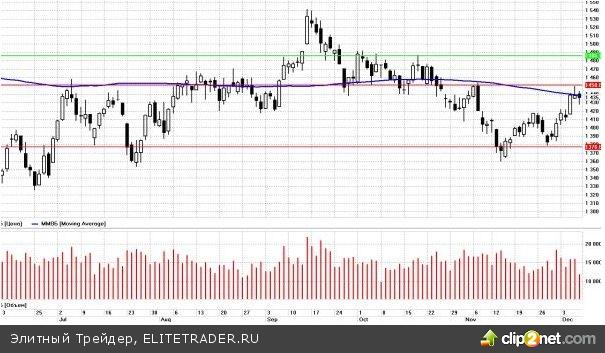 Глобальные рынки начинают неделю достаточно спокойно