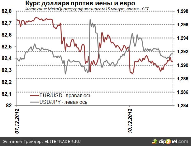 Падение евро сдерживается состоянием японской экономики