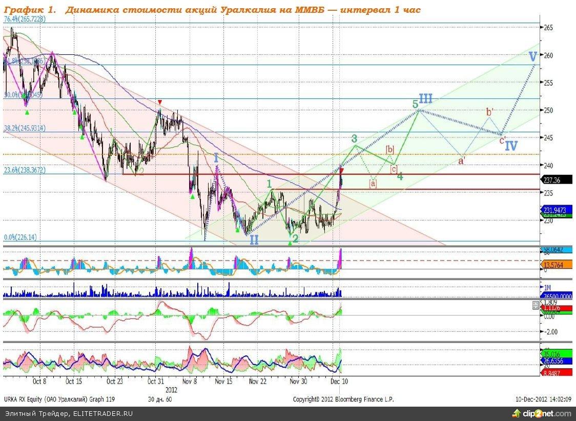 Акции Уралкалия. Потенциал роста 8,7%