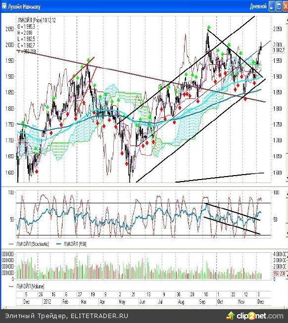 Вчера российские рынки оторвались от действительности и торговались без оглядки на внешний фон
