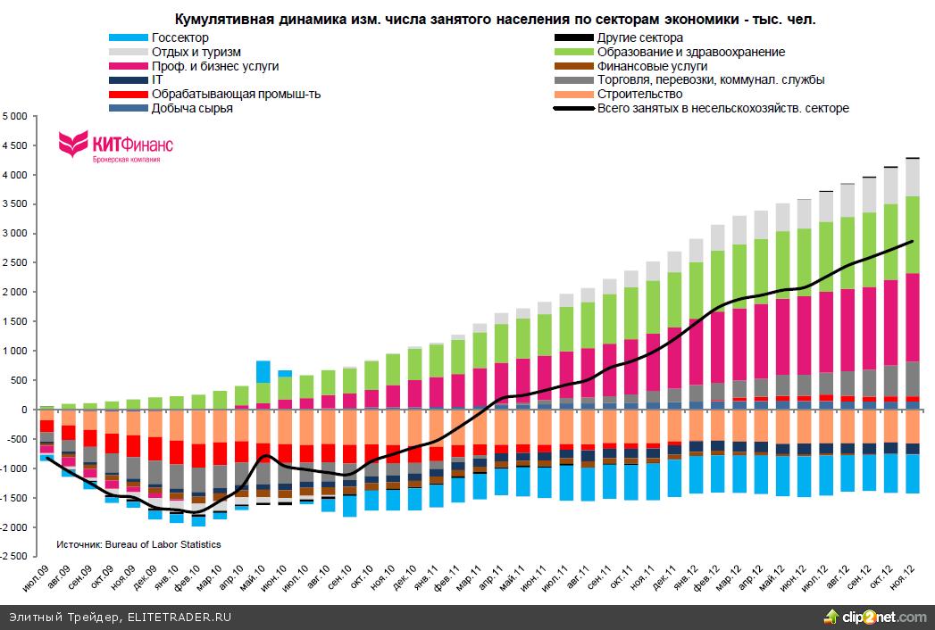 Количественная и качественная оценка рынка труда США: ноябрь 2012 г