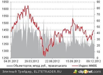 Российские игроки сегодня вновь будут ориентироваться на динамику индексов ЕС, высокой активности торгов ждать не стоит